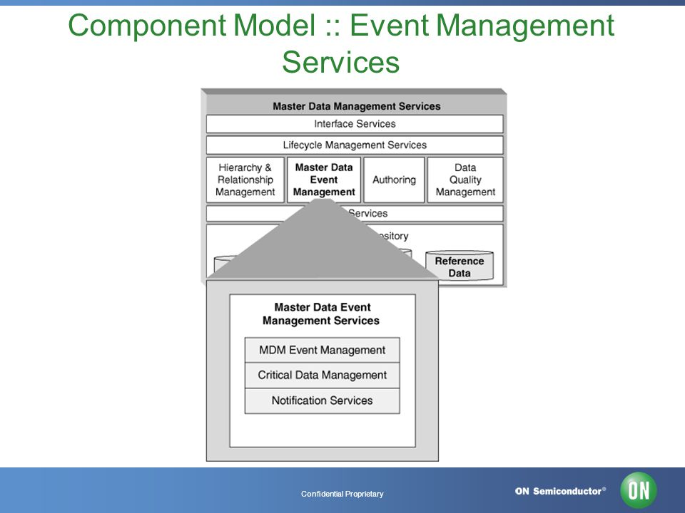 Confidential Proprietary Component Model :: Event Management Services