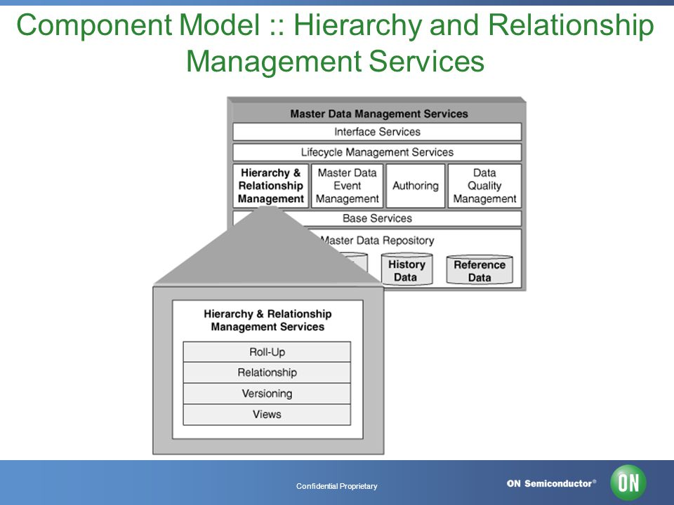Confidential Proprietary Component Model :: Hierarchy and Relationship Management Services