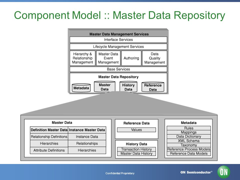 Confidential Proprietary Component Model :: Master Data Repository