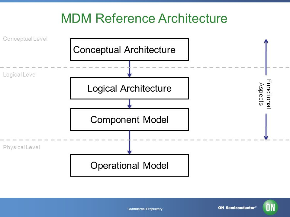 Confidential Proprietary MDM Reference Architecture Conceptual Architecture Logical Architecture Component Model Operational Model Conceptual Level Logical Level Physical Level Functional Aspects