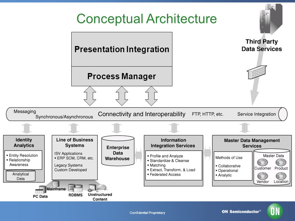 Confidential Proprietary Conceptual Architecture Presentation Integration Process Manager