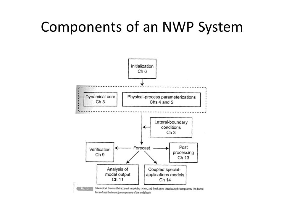 Components of an NWP System