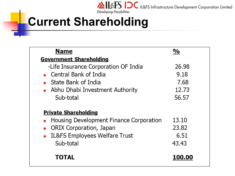 Name% Government Shareholding -Life Insurance Corporation OF India 26.98 Central Bank of India 9.18 State Bank of India 7.68 Abhu Dhabi Investment Authority 12.73 Sub-total 56.57 Private Shareholding Housing Development Finance Corporation 13.10 ORIX Corporation, Japan23.82 IL&FS Employees Welfare Trust 6.51 Sub-total 43.43 TOTAL 100.00 Current Shareholding