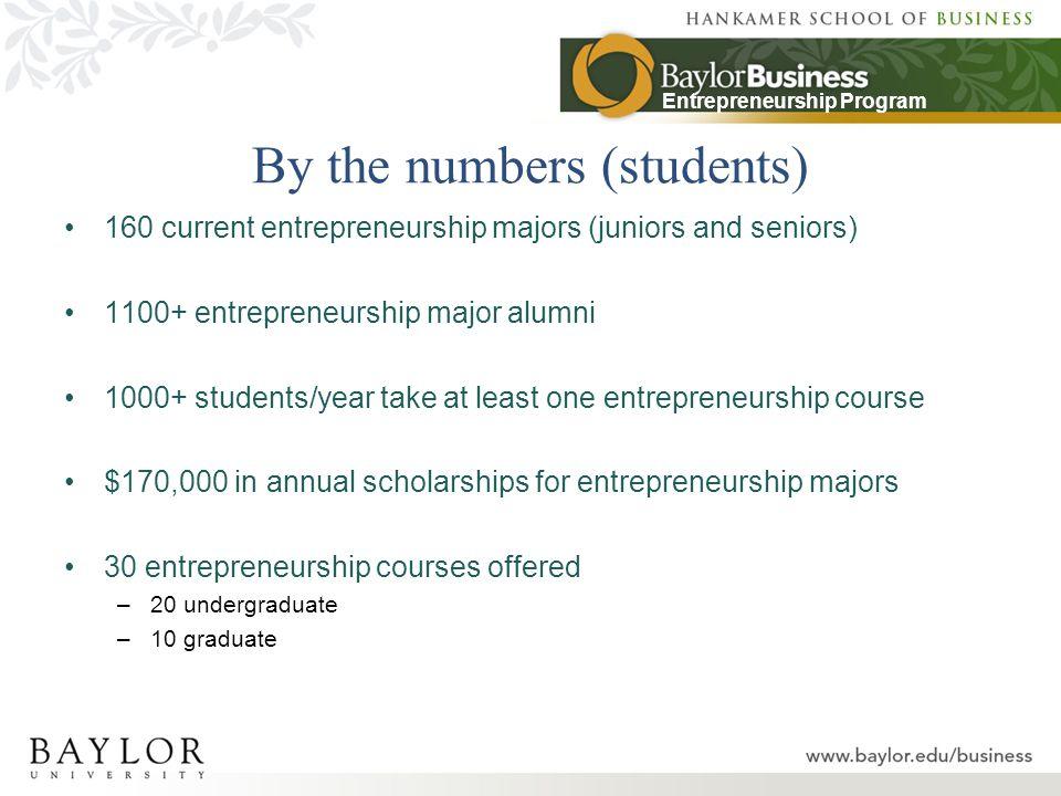 Entrepreneurship Program Teaching the Small Business
