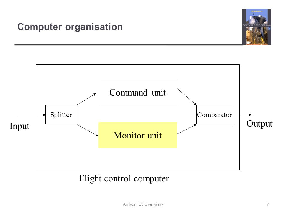 Computer organisation Command unit Monitor unit SplitterComparator Flight control computer Input Output 7Airbus FCS Overview