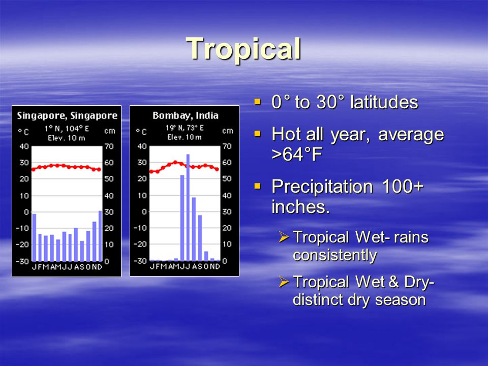 Tropical  0° to 30° latitudes  Hot all year, average >64°F  Precipitation 100+ inches.