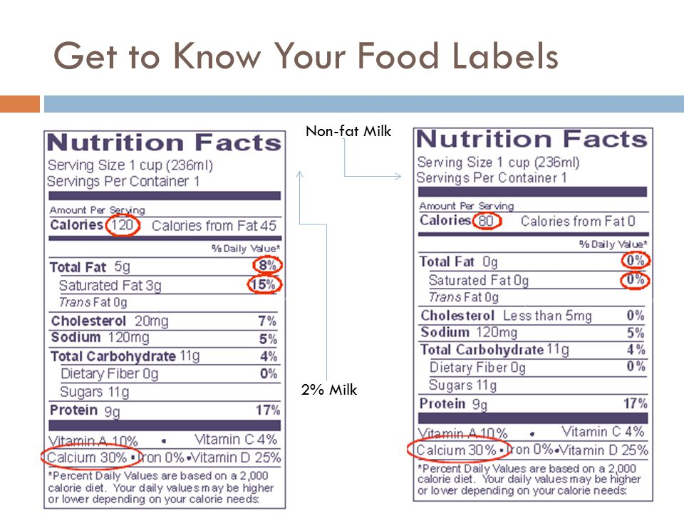 Get to Know Your Food Labels 2% Milk Non-fat Milk