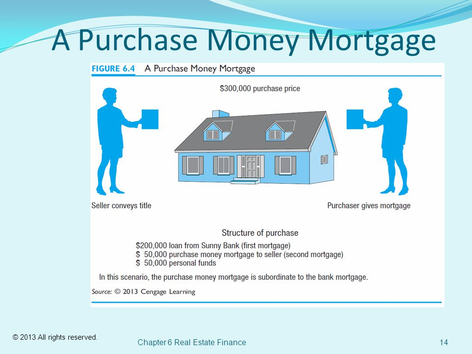 © 2013 All rights reserved. Chapter 6 Real Estate Finance14 A Purchase Money Mortgage