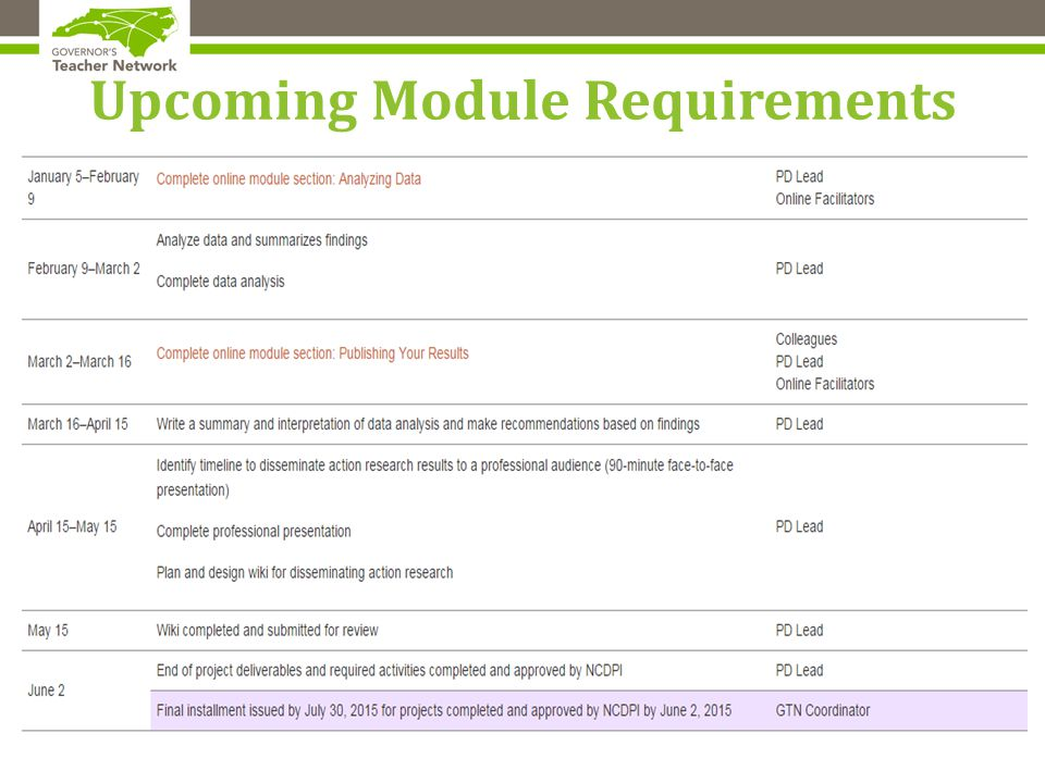 Upcoming Module Requirements