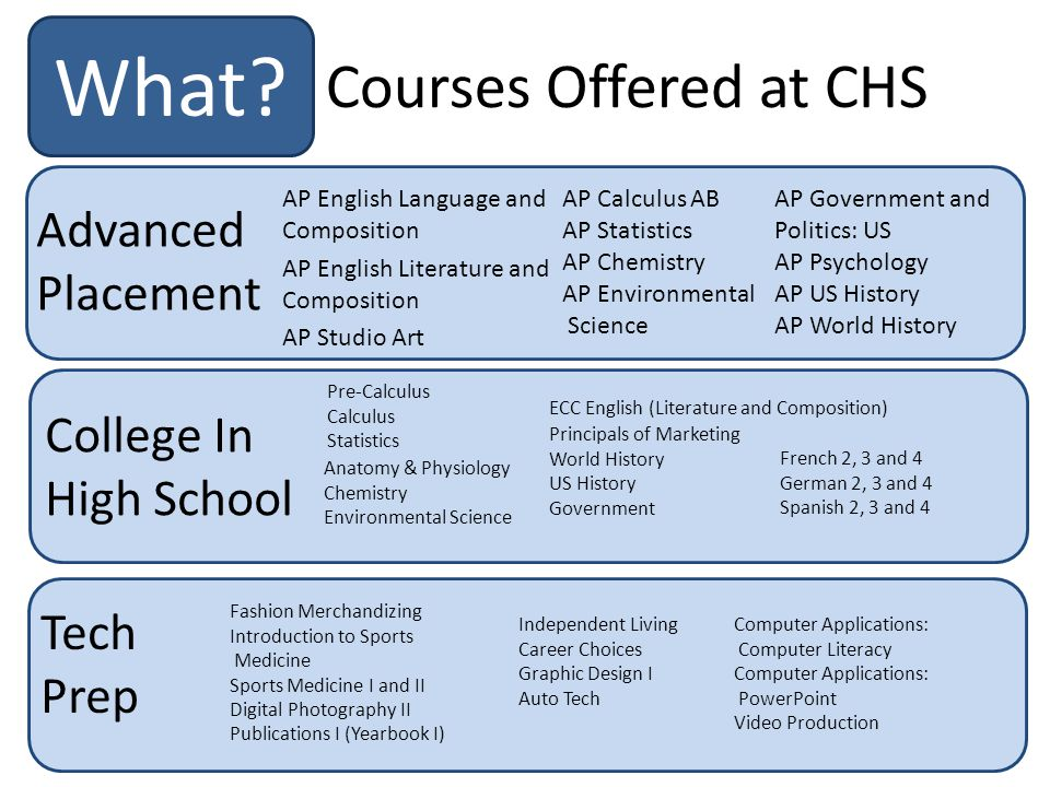 Courses Offered at CHS What.