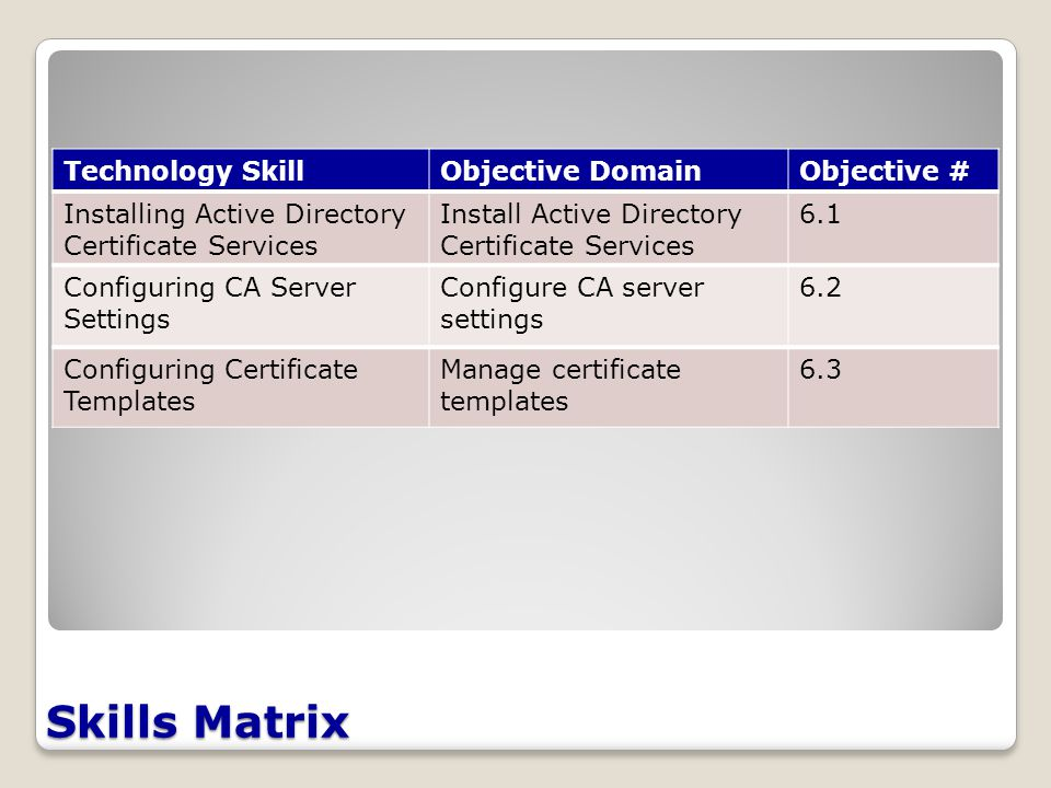 Skills Matrix Technology SkillObjective DomainObjective # Installing Active Directory Certificate Services Install Active Directory Certificate Services 6.1 Configuring CA Server Settings Configure CA server settings 6.2 Configuring Certificate Templates Manage certificate templates 6.3