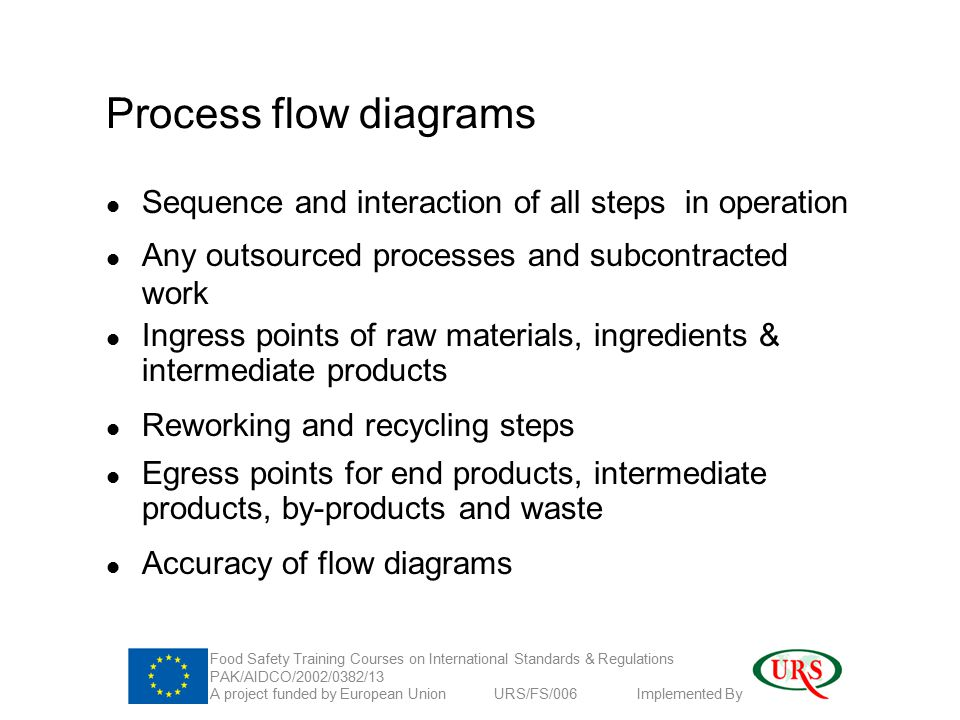 Process flow diagrams Sequence and interaction of all steps in operation Any outsourced processes and subcontracted work Ingress points of raw materials, ingredients & intermediate products Reworking and recycling steps Egress points for end products, intermediate products, by-products and waste Accuracy of flow diagrams Food Safety Training Courses on International Standards & Regulations PAK/AIDCO/2002/0382/13 A project funded by European Union URS/FS/006 Implemented By