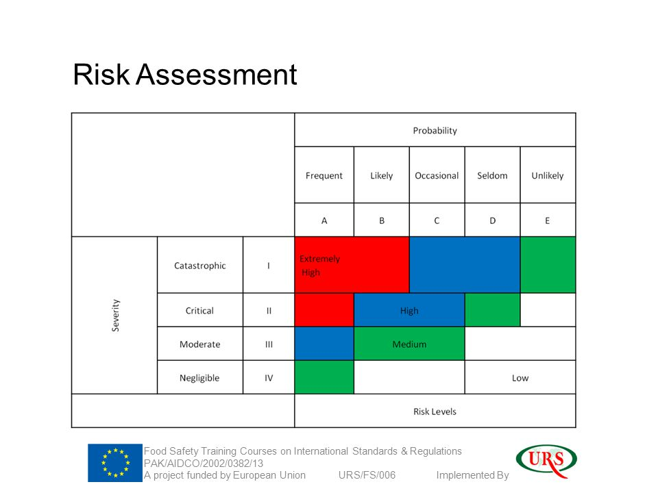 Risk Assessment Food Safety Training Courses on International Standards & Regulations PAK/AIDCO/2002/0382/13 A project funded by European Union URS/FS/006 Implemented By