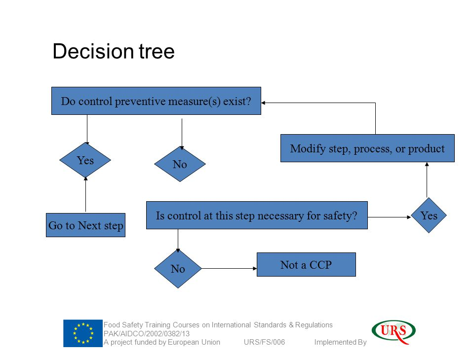 Decision tree Do control preventive measure(s) exist.