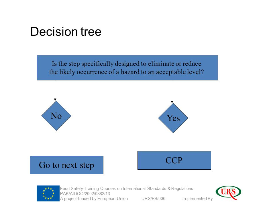 Decision tree Is the step specifically designed to eliminate or reduce the likely occurrence of a hazard to an acceptable level.
