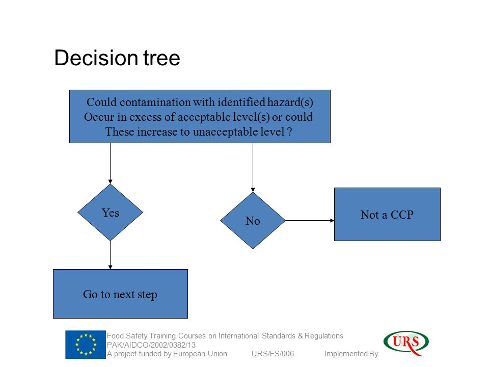 Decision tree Could contamination with identified hazard(s) Occur in excess of acceptable level(s) or could These increase to unacceptable level .