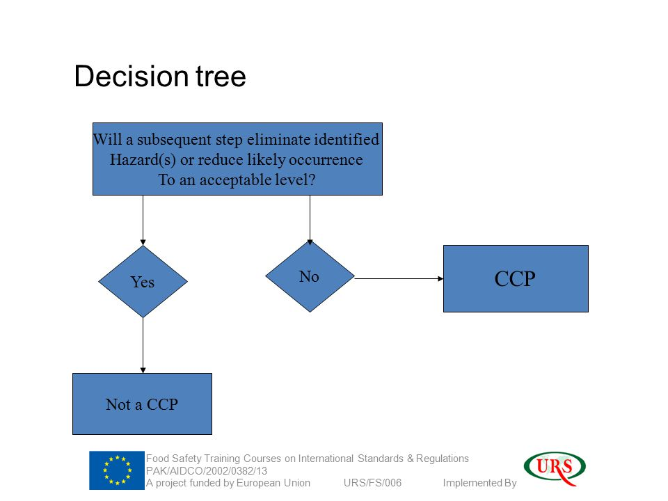Decision tree Will a subsequent step eliminate identified Hazard(s) or reduce likely occurrence To an acceptable level.