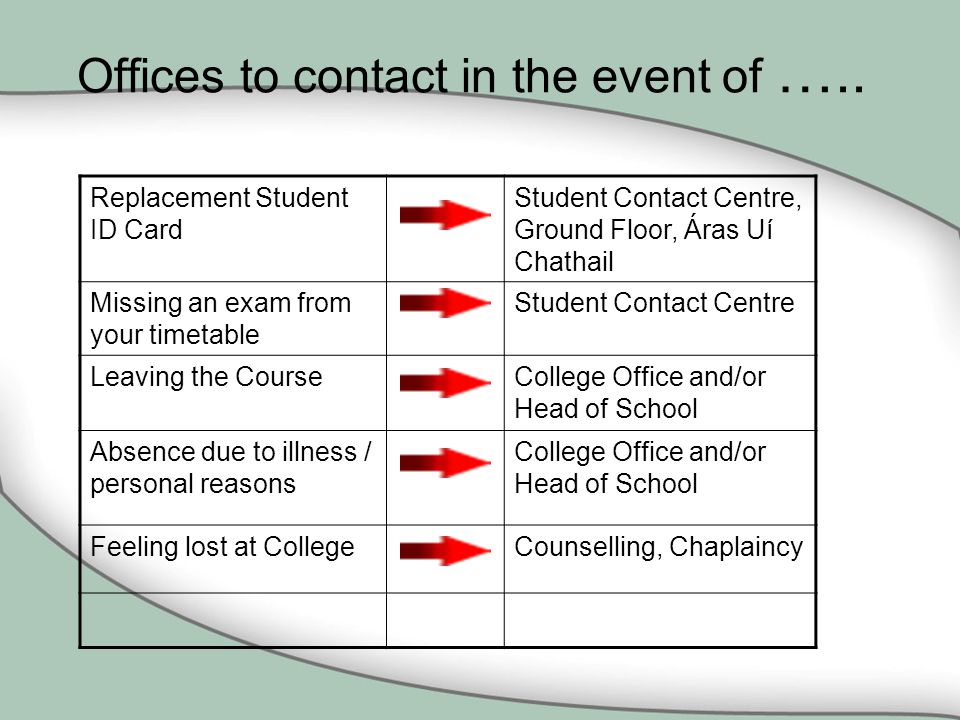 Offices to contact in the event of …..
