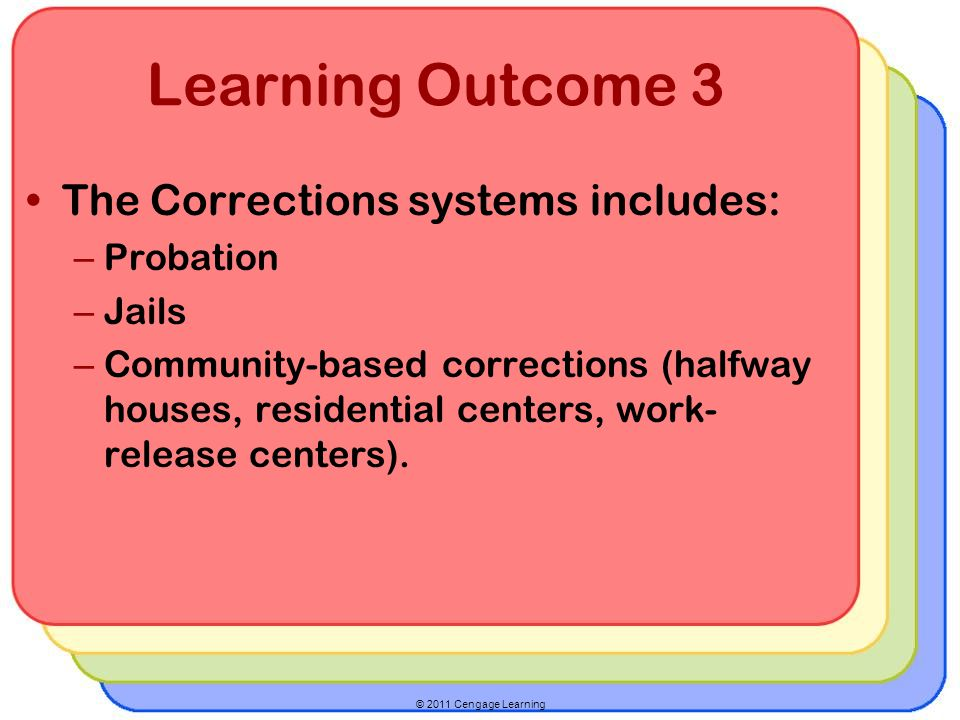 © 2011 Cengage Learning Learning Outcome 3 The Corrections systems includes: – Probation – Jails – Community-based corrections (halfway houses, residential centers, work- release centers).