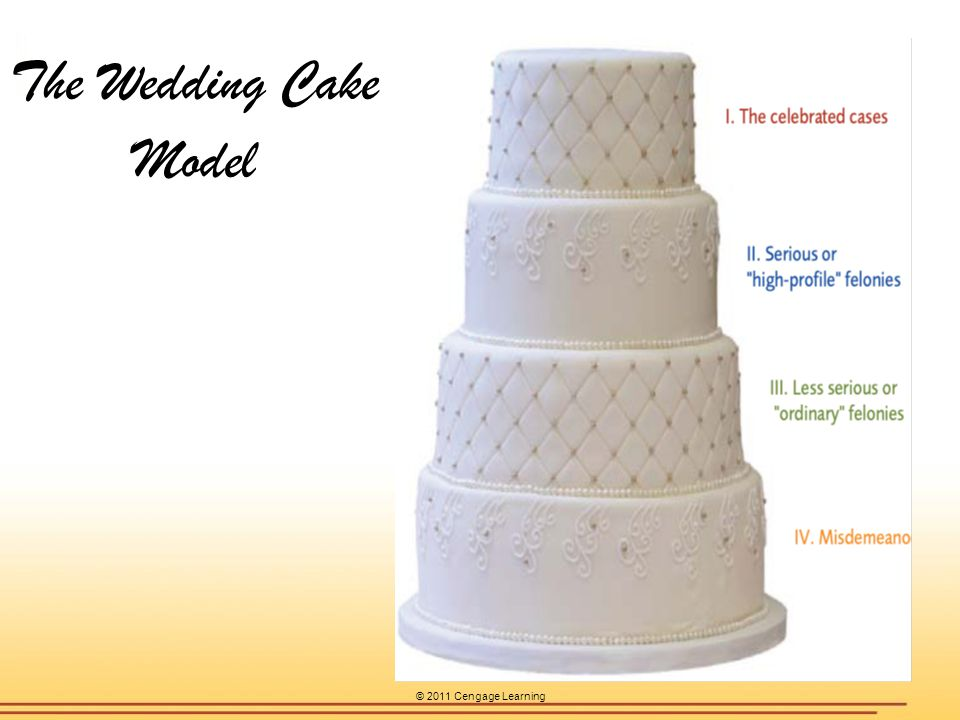 © 2011 Cengage Learning The Wedding Cake Model