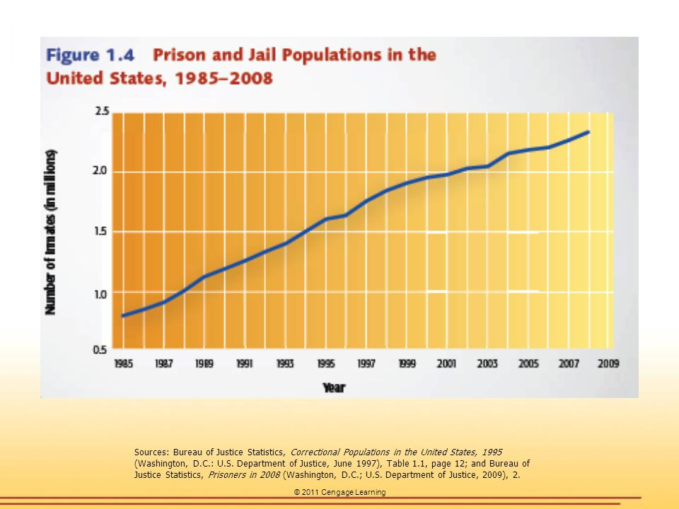 © 2011 Cengage Learning Sources: Bureau of Justice Statistics, Correctional Populations in the United States, 1995 (Washington, D.C.: U.S.