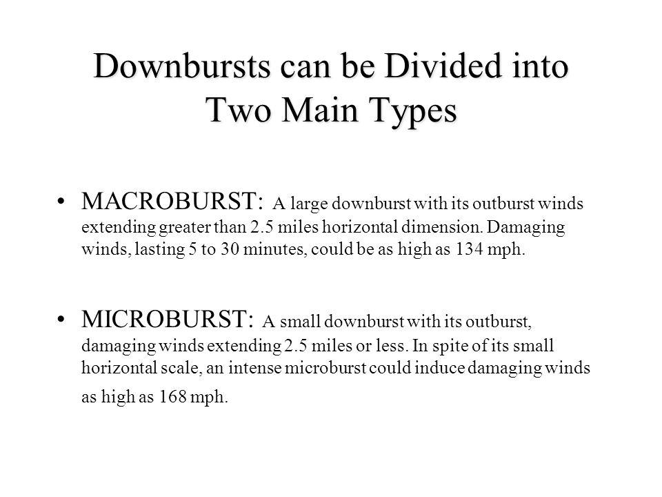 Types of microbursts essay