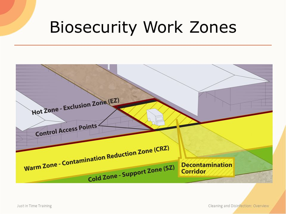 Biosecurity Work Zones Just In Time Training Cleaning and Disinfection: Overview