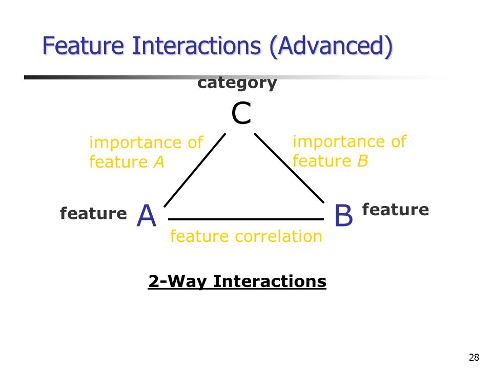 28 feature correlation 2-Way Interactions Feature Interactions (Advanced) C BA category feature importance of feature B importance of feature A