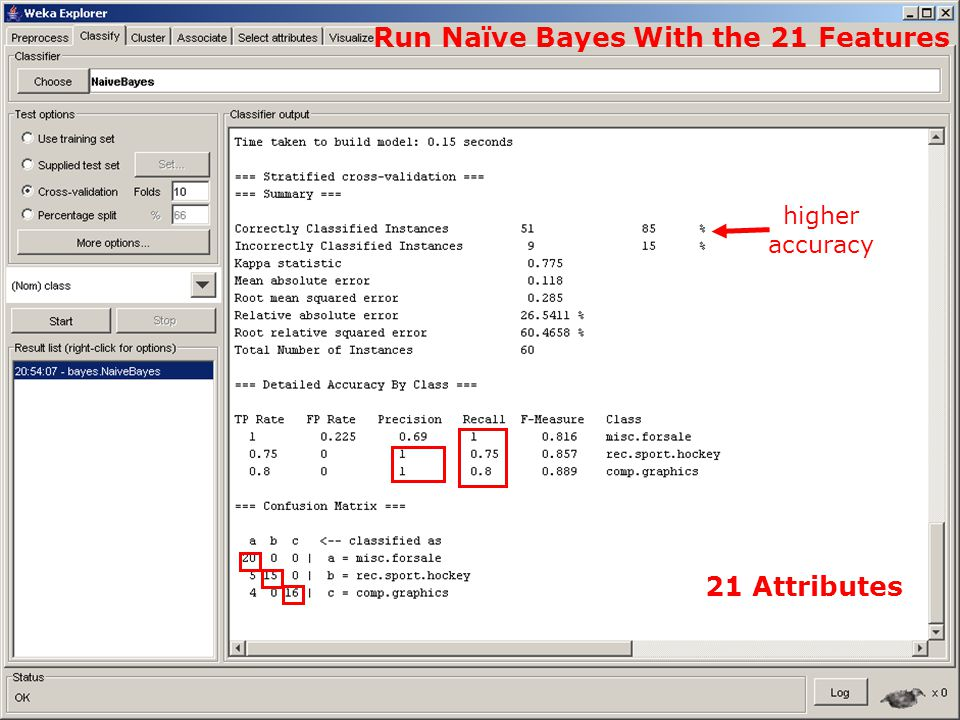 38 Run Naïve Bayes With the 21 Features higher accuracy 21 Attributes