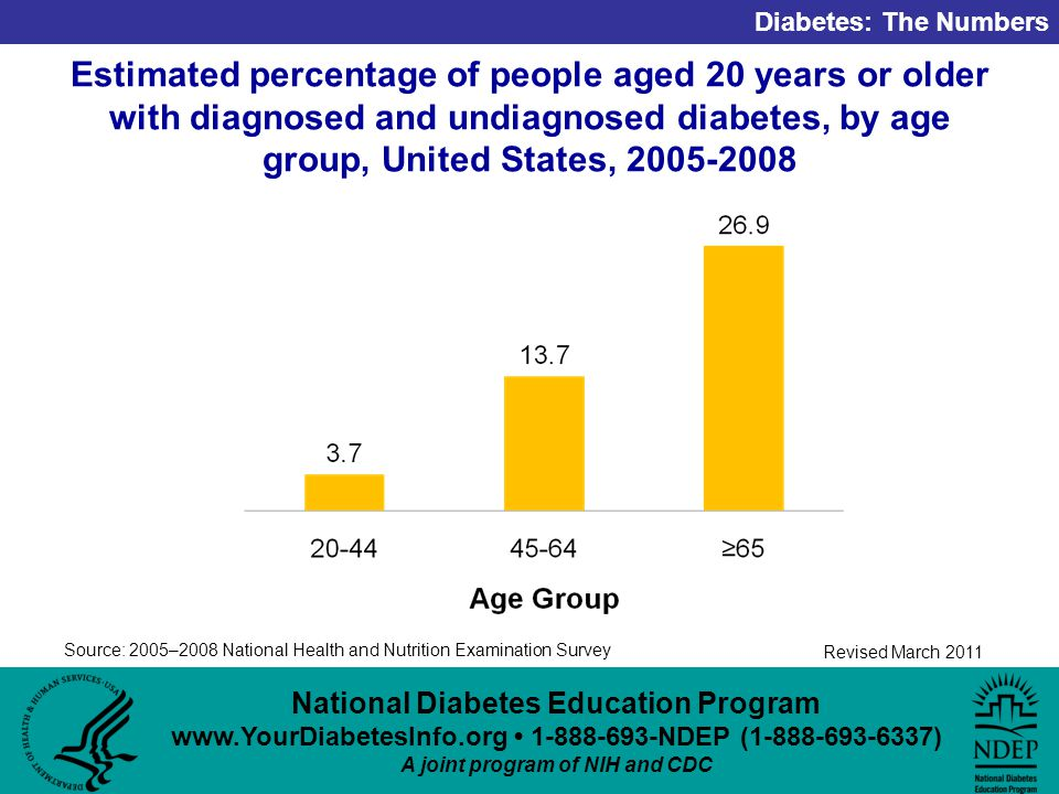 National Diabetes Education Program NDEP ( ) A joint program of NIH and CDC Diabetes: The Numbers Revised March 2011 Estimated percentage of people aged 20 years or older with diagnosed and undiagnosed diabetes, by age group, United States, Source: 2005–2008 National Health and Nutrition Examination Survey