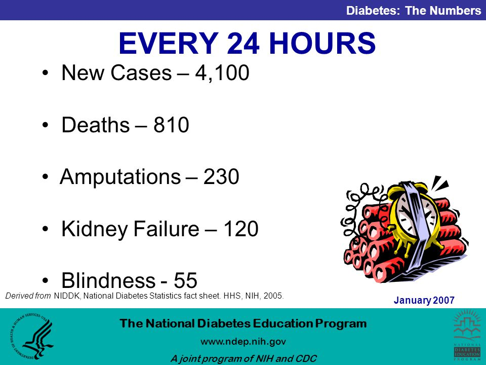 Diabetes: The Numbers The National Diabetes Education Program   A joint program of NIH and CDC January 2007 EVERY 24 HOURS New Cases – 4,100 Deaths – 810 Amputations – 230 Kidney Failure – 120 Blindness - 55 Derived from NIDDK, National Diabetes Statistics fact sheet.