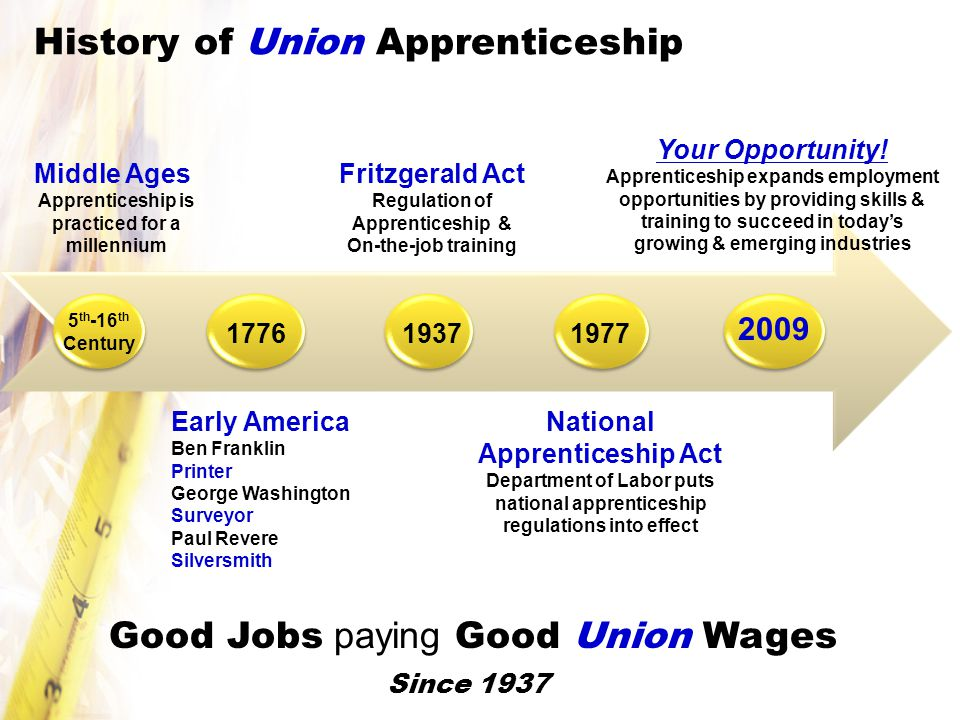 History of Union Apprenticeship 5 th -16 th Century Fritzgerald Act Regulation of Apprenticeship & On-the-job training National Apprenticeship Act Department of Labor puts national apprenticeship regulations into effect Your Opportunity.