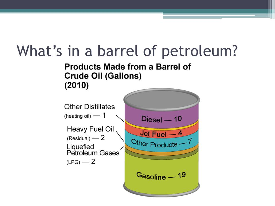 What's in a barrel of petroleum
