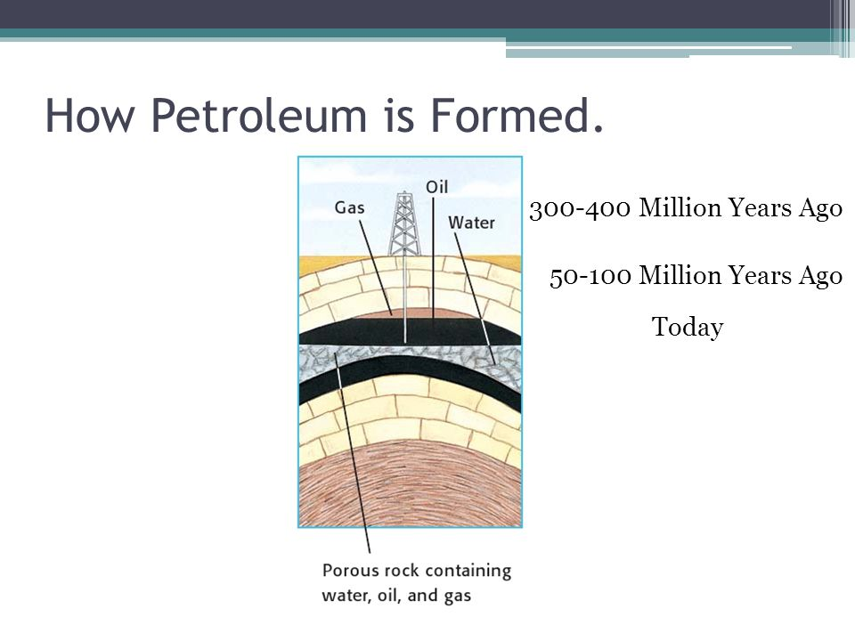How Petroleum is Formed Million Years Ago Million Years Ago Today
