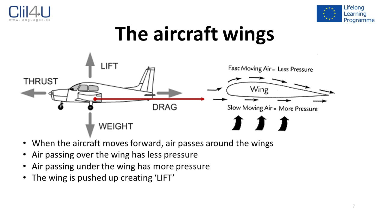 1 How Does An Aircraft Fly 2 First Of All Needs One Plane Wing Diagram 7 The Wings