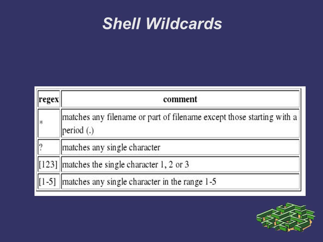 Shell Wildcards