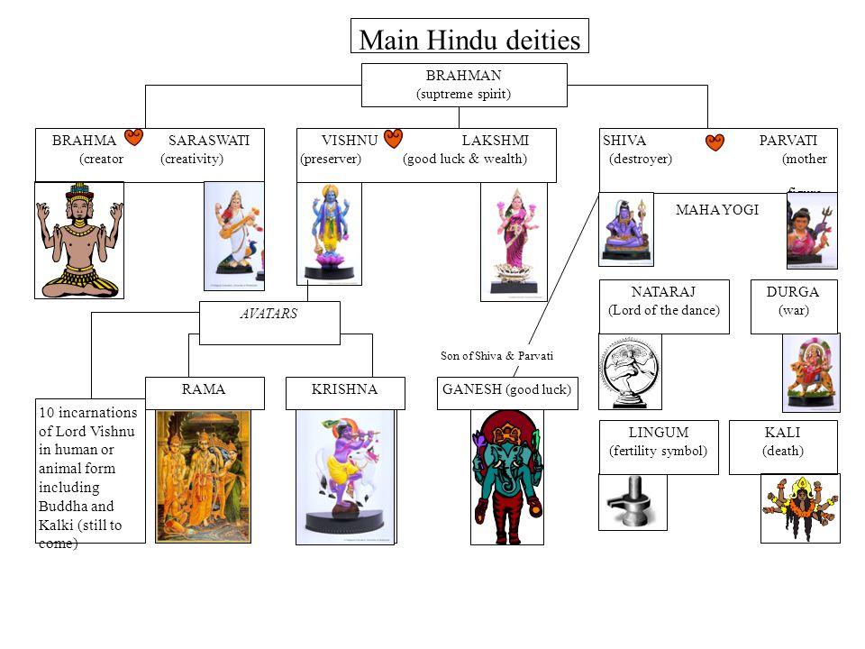 Key Terms Avatar Brahma Vishnu Saraswati Vaishnavism Rama