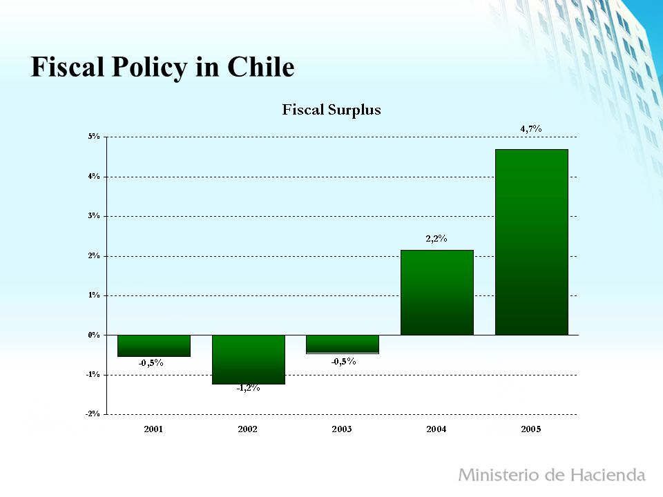 Fiscal Policy in Chile