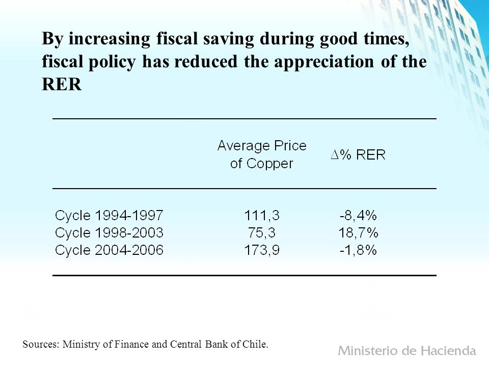 By increasing fiscal saving during good times, fiscal policy has reduced the appreciation of the RER Sources: Ministry of Finance and Central Bank of Chile.
