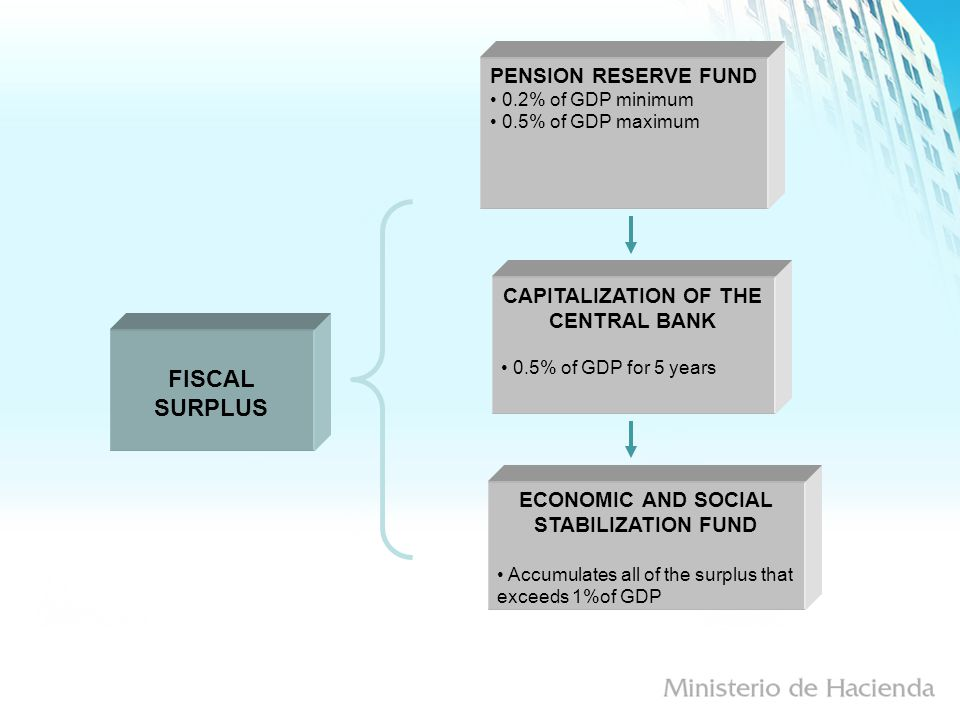 ECONOMIC AND SOCIAL STABILIZATION FUND Accumulates all of the surplus that exceeds 1%of GDP FISCAL SURPLUS CAPITALIZATION OF THE CENTRAL BANK 0.5% of GDP for 5 years PENSION RESERVE FUND 0.2% of GDP minimum 0.5% of GDP maximum
