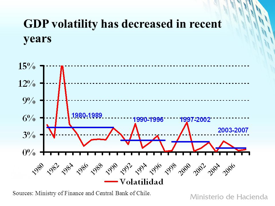 GDP volatility has decreased in recent years Sources: Ministry of Finance and Central Bank of Chile.