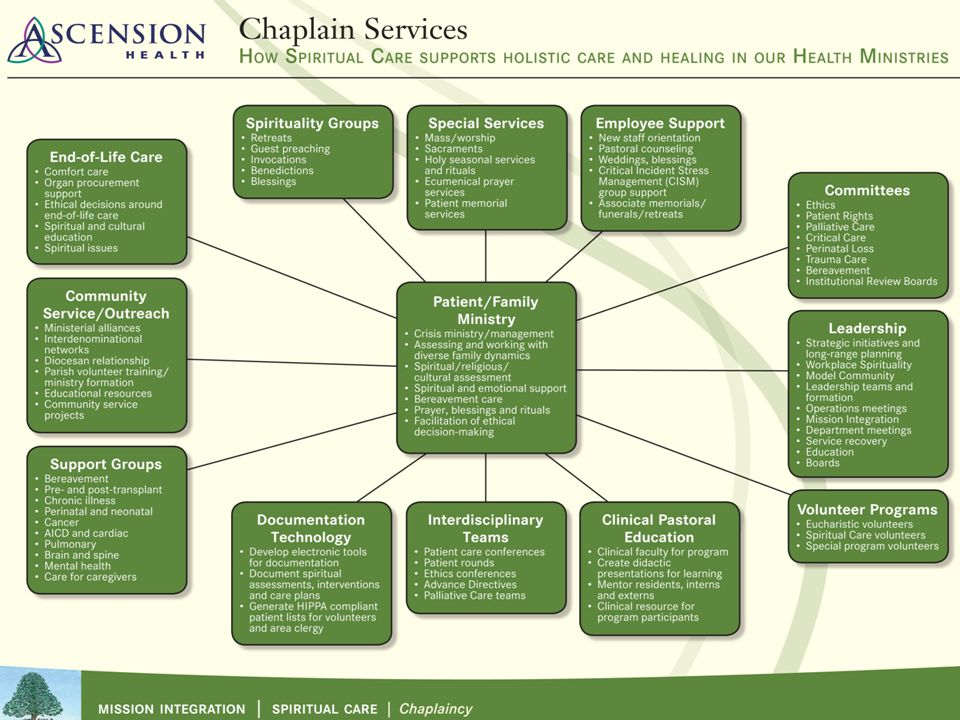 Ascension Health is a Ministry of the Church - ppt video