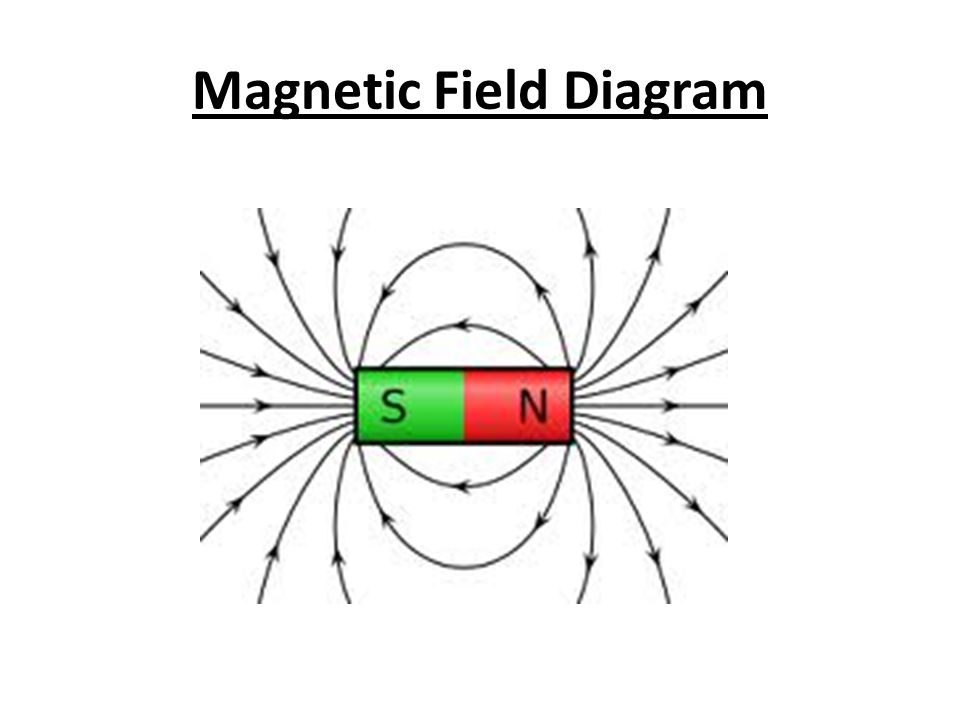 Magnets And Electromagnetism Magnetism Electric Currents Or The