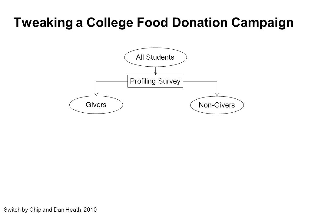 Tweaking a College Food Donation Campaign All Students Givers Non-Givers Profiling Survey Switch by Chip and Dan Heath, 2010