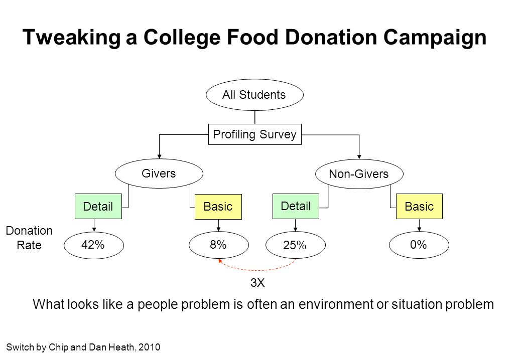 Tweaking a College Food Donation Campaign All Students Givers Non-Givers Profiling Survey Detail Basic Detail Basic 42% 8% 25% 0% Donation Rate What looks like a people problem is often an environment or situation problem Switch by Chip and Dan Heath, X