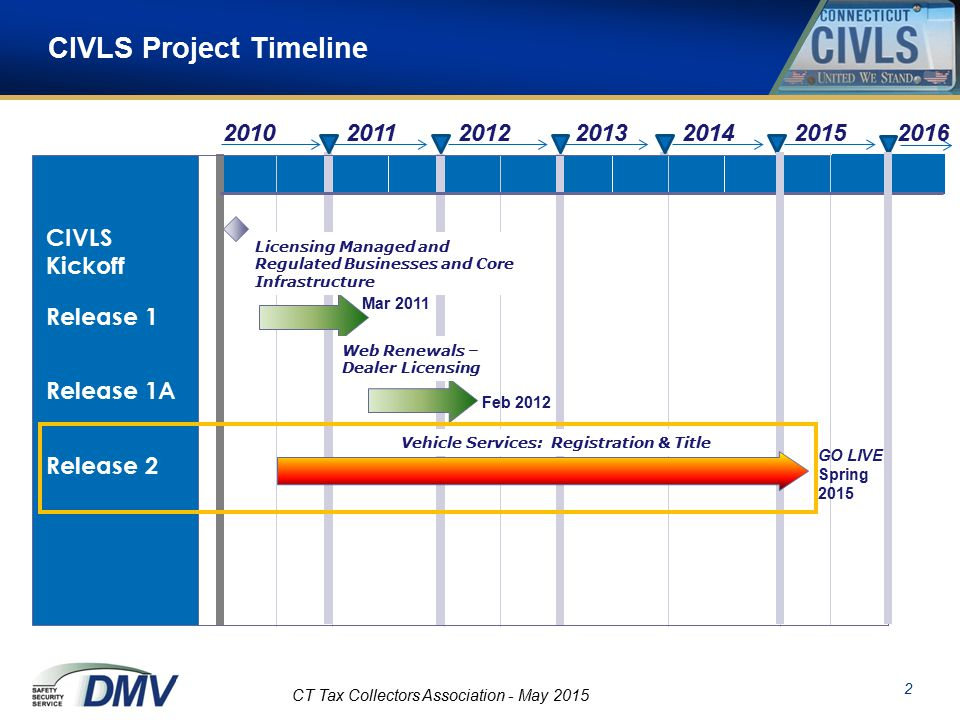 Civls May – Tax On Self-service Collector New Association Update  Line Ppt Spring Live Status - Download Go Connecticut 14 2015 Collectors Capabilities The