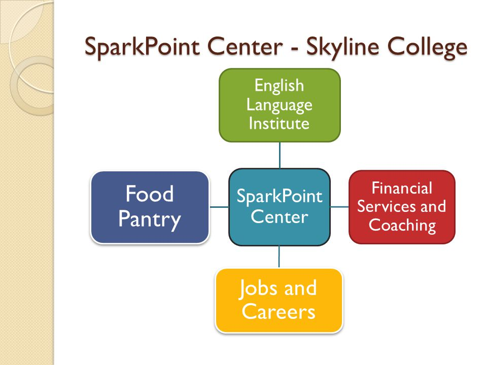 SparkPoint Center - Skyline College SparkPoint Center English Language Institute Financial Services and Coaching Jobs and Careers Food Pantry