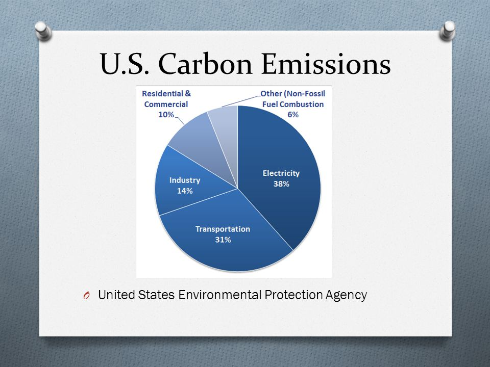 U.S. Carbon Emissions O United States Environmental Protection Agency