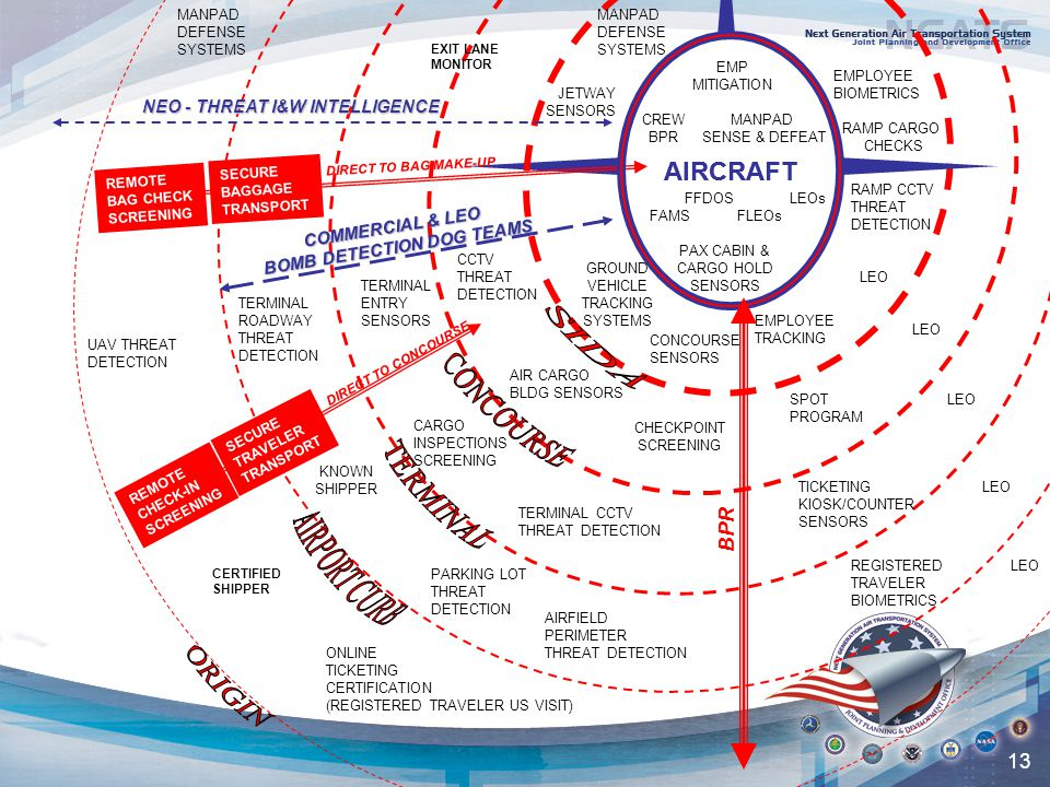 13 AIRCRAFT RAMP CARGO CHECKS CONCOURSE SENSORS RAMP CCTV THREAT DETECTION CHECKPOINT SCREENING SPOT PROGRAM TICKETING KIOSK/COUNTER SENSORS TERMINAL CCTV THREAT DETECTION AIR CARGO BLDG SENSORS CARGO INSPECTIONS SCREENING TERMINAL ENTRY SENSORS FAMS PAX CABIN & CARGO HOLD SENSORS FFDOS EMP MITIGATION KNOWN SHIPPER REGISTERED TRAVELER BIOMETRICS CCTV THREAT DETECTION PARKING LOT THREAT DETECTION TERMINAL ROADWAY THREAT DETECTION AIRFIELD PERIMETER THREAT DETECTION NEO - THREAT I&W INTELLIGENCE C O M M E R C I A L & L E O B O M B D E T E C T I O N D O G T E A M S FLEOs CREW BPR JETWAY SENSORS MANPAD SENSE & DEFEAT GROUND VEHICLE TRACKING SYSTEMS EMPLOYEE TRACKING LEOs EMPLOYEE BIOMETRICS LEO ONLINE TICKETING CERTIFICATION (REGISTERED TRAVELER US VISIT) REMOTE BAG CHECK SCREENING LEO REMOTE CHECK-IN SCREENING SECURE TRAVELER TRANSPORT SECURE BAGGAGE TRANSPORT MANPAD DEFENSE SYSTEMS MANPAD DEFENSE SYSTEMS DIRECT TO CONCOURSE DIRECT TO BAG MAKE-UP CERTIFIED SHIPPER AIRCRAFT UAV THREAT DETECTION BPR EXIT LANE MONITOR