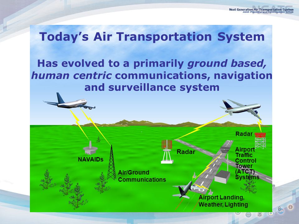 6 Airport Landing, Weather, Lighting Radar Air/Ground Communications NAVAIDs Airport Traffic Control Tower (ATCT) Systems Today's Air Transportation System Has evolved to a primarily ground based, human centric communications, navigation and surveillance system